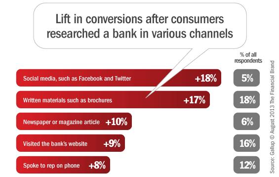 social_media_conversion_banking_marketing