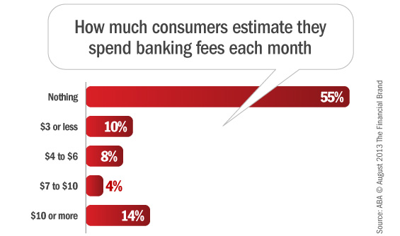 aba_consumer_banking_fees_survey