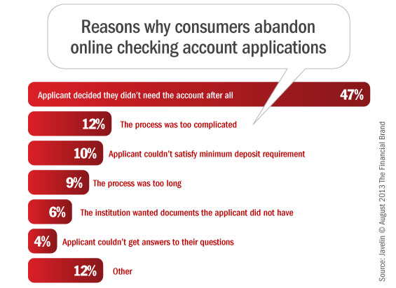abandonded_online_checking_account_applications