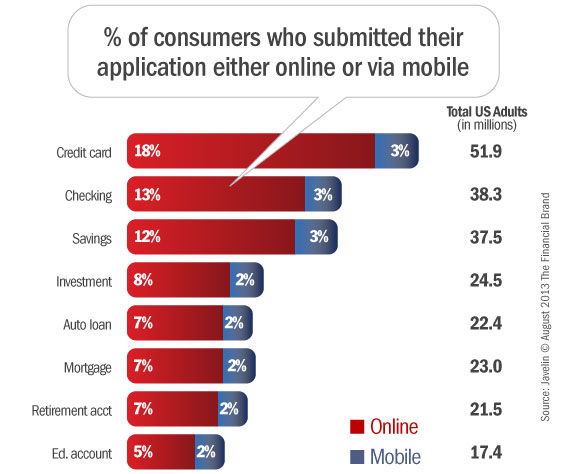 banking_consumers_submitting_online_mobile_applications