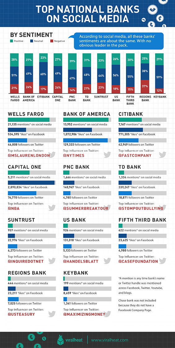 big_banks_social_media_sentiment