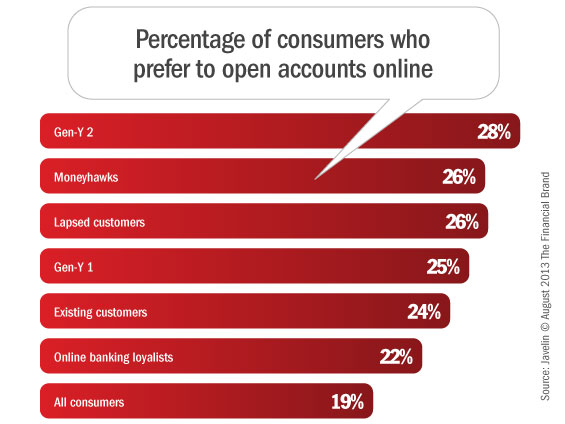 consumer_online_account_opening_preferences