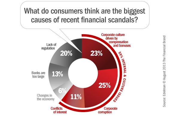 financial_industry_banking_scandals