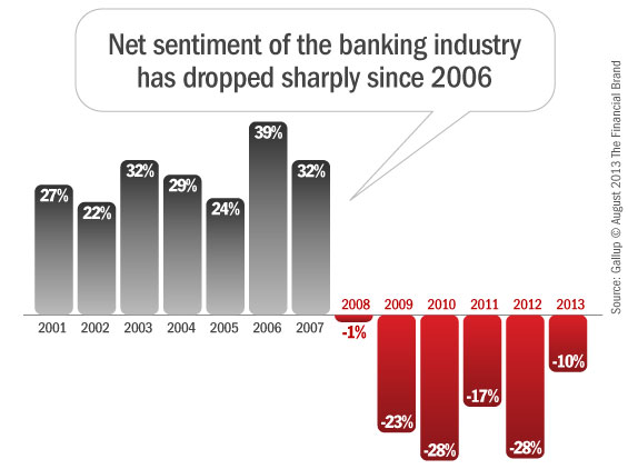 gallup_net_sentiment_of_banking_industry