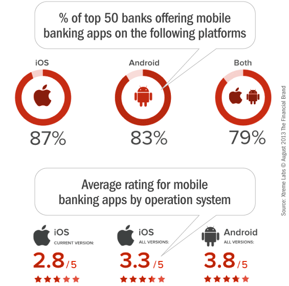 mobile_banking_application_platforms_operating_systems_customer_ratings