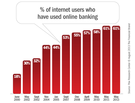 the use of internet in retail banking in united states Strategies to harness e-commerce into traditional retail banking services  in the united states, only a small fraction of the currency in circulation exists in physical form  internet or online banking is the most frequently used designations.
