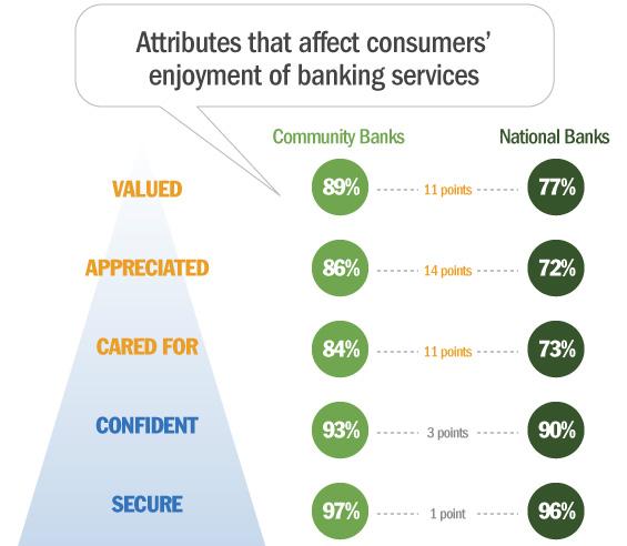 peoplemetrics_enjoyable_banking_attributes