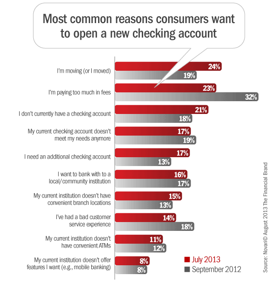 reasons_consumers_switch_checking_accounts