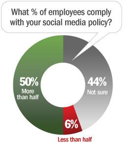 social_media_compliance