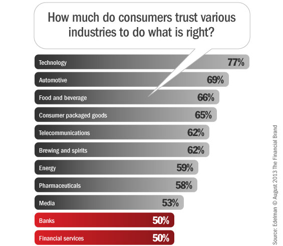 trust_in_banking_industry_2013