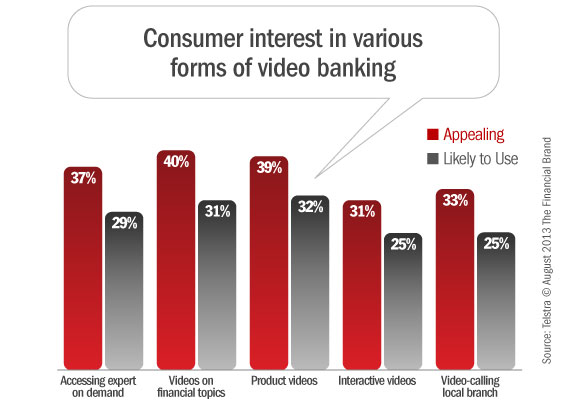 video_banking_consumer_interest
