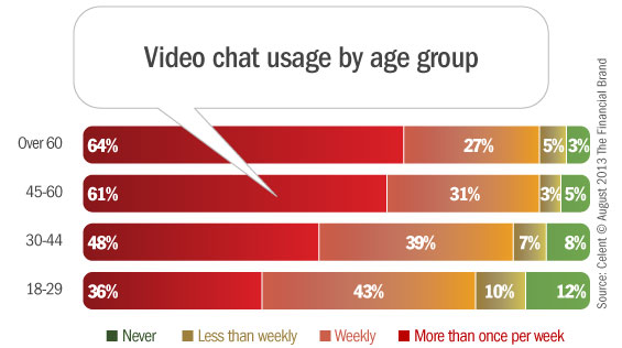 video_chat_usage_by_age
