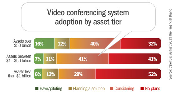 video_conferencing_adoption_by_bank_finacial_institution_assets