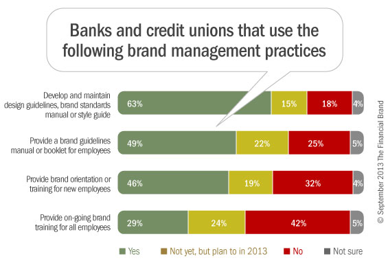 1_bank_credit_union_brand_management