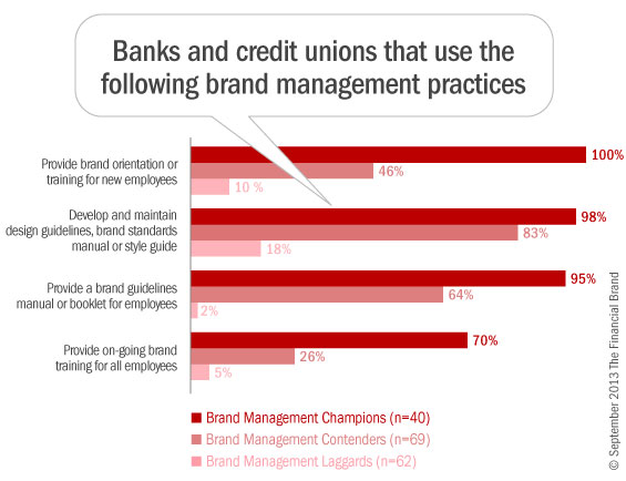 2_brand_management_skills_banks_credit_unions