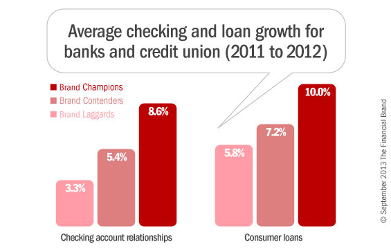 3_branding_checking_loan_growth