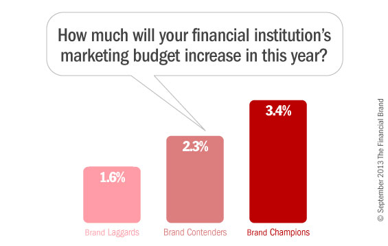 4_branding_marketing_budgets_banks_credit_unions