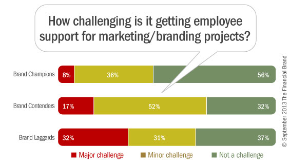 5_marketing_branding_staff_support_banks_credit_unions