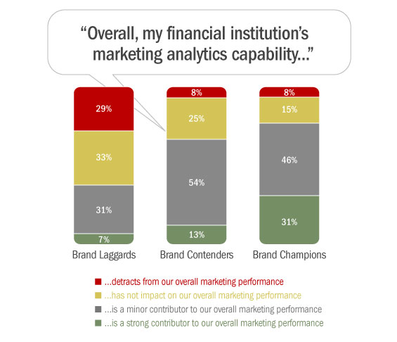 6_marketing_data_analytics_banks_credit_unions