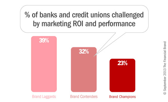 7_banks_credit_unions_marketing_results_roi