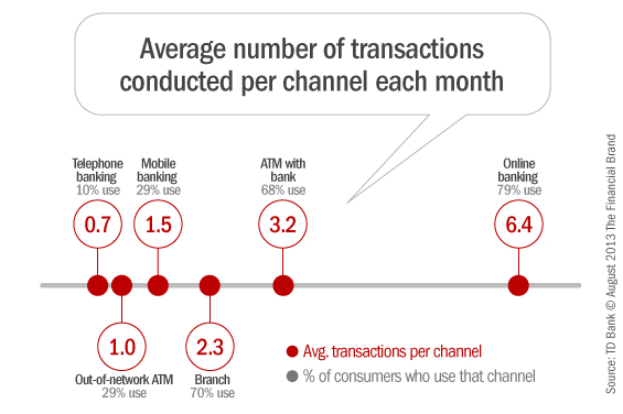 average_banking_channel_transactions_per_month