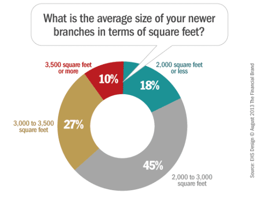 average_branch_size_square_feet