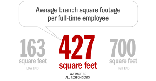 average_branch_square_footage_per_full_time_employee