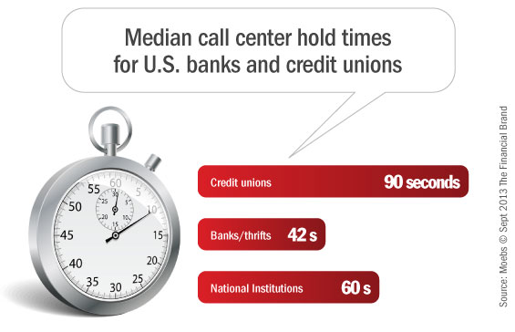 bank_credit_union_call_center_hold_times