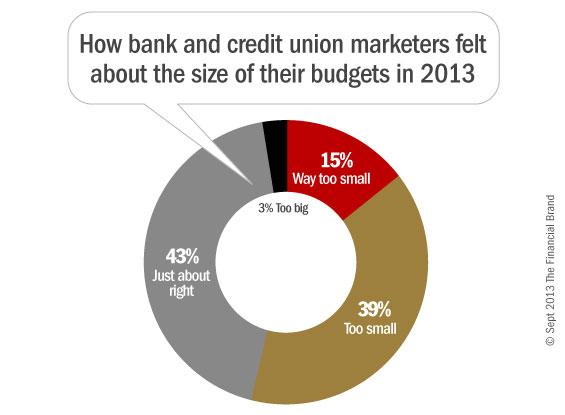 bank_credit_union_marketing_budget_size