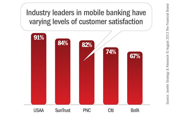 level of customer satisfaction axis and union bank Should you work with a credit union or bank credit unions offer the same level of credit unions come in first place for overall customer satisfaction.
