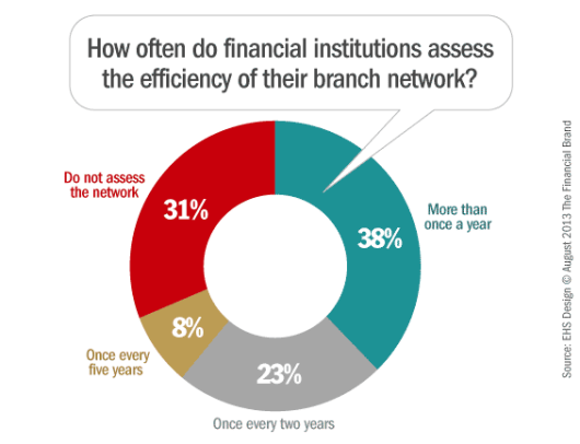 branch_network_efficiency