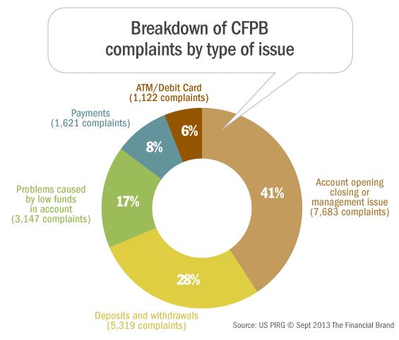 Big Banks, Big Complaints: CFPB's Database Reveals Trends