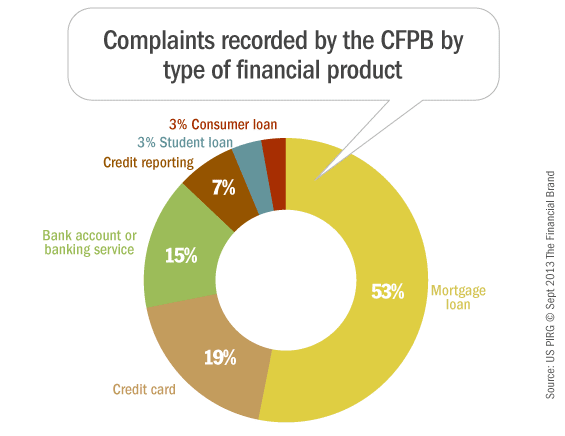 cfpb_banking_complaints_by_type_of_product