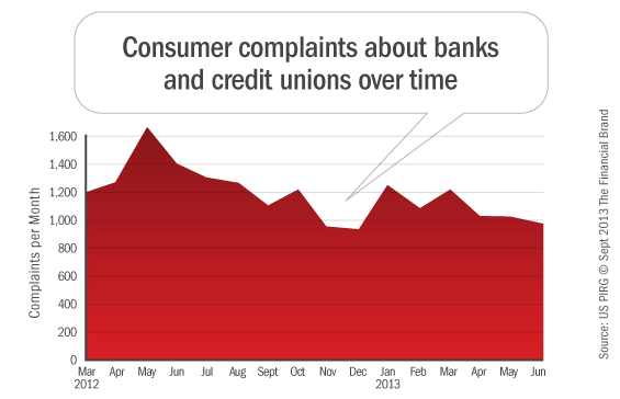 cfpb_banking_complaints_over_time