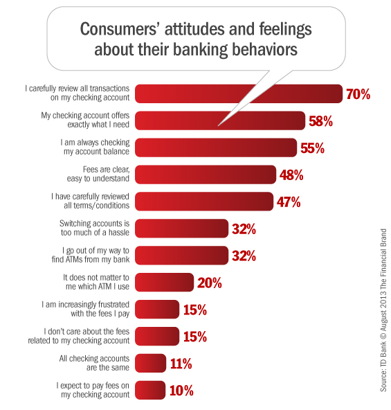 consumer_attitudes_about_banking_checking_accounts_fees