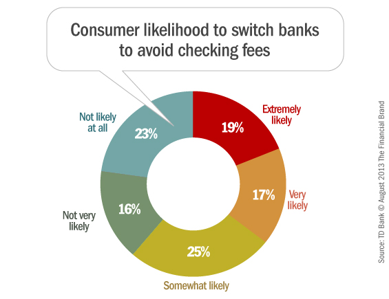 consumers_switching_checking_accounts_over_fees