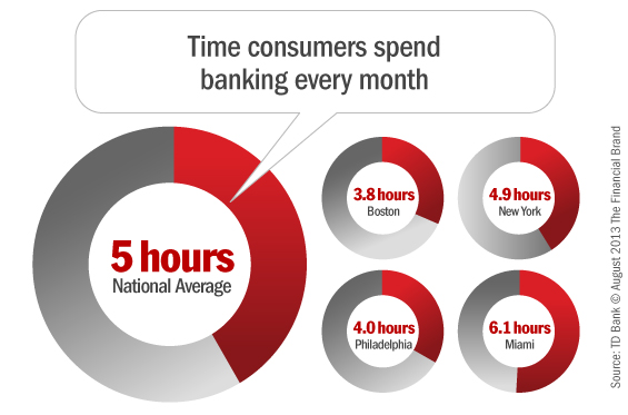 The State of Checking Account Consumers in 2013