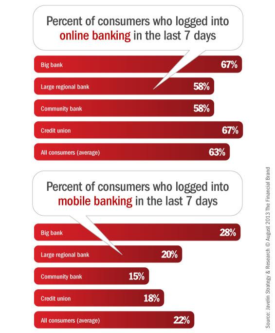 mobile_online_banking_consumer_utilization