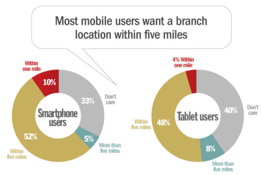 mobile_smartphone_tablet_users_branch_locations_banking