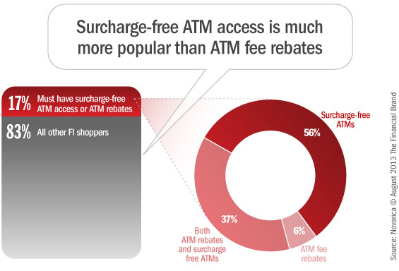 surcharge_free_atms_fee_rebates