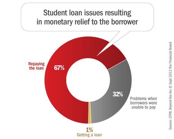 Data on resolved student loan complaints