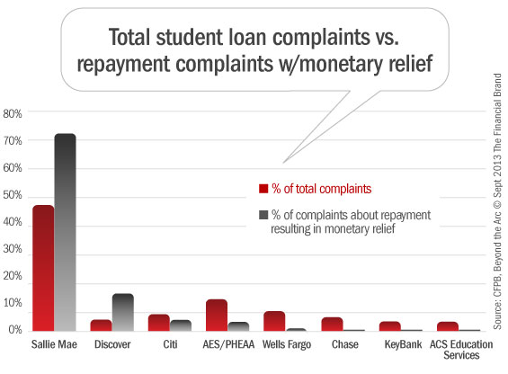 cfpb_student_loan_complaints_monetary_relief