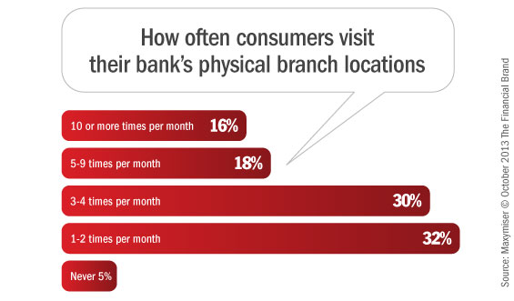 consumer_frequency_of_branch_visits