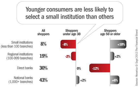 consumers_choose_large_small_financial_institutions