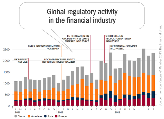 global_regulatory_activity_financial_industry