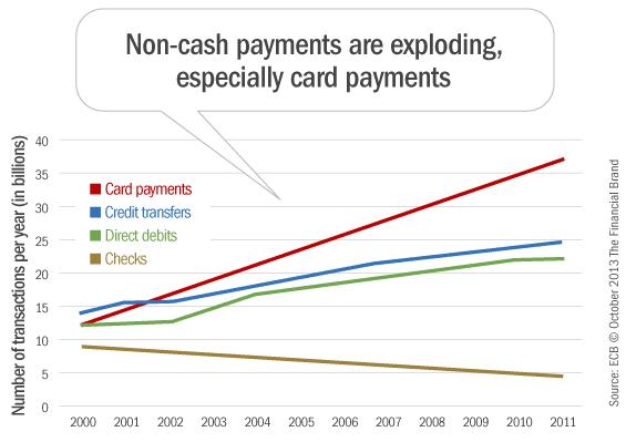 non_cash_payments
