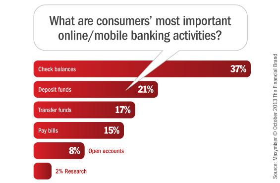 online_mobile_banking_website_activities