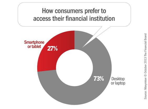online_mobile_banking_website_preference