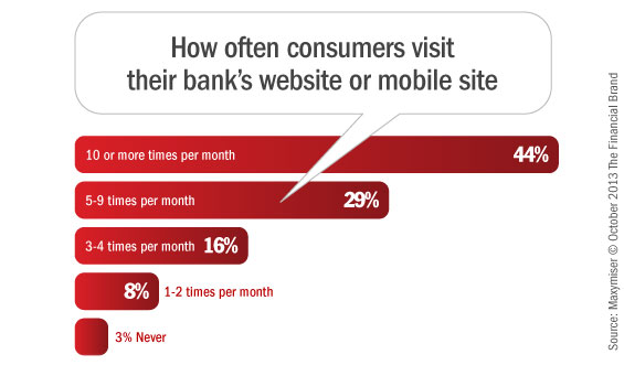 online_mobile_banking_website_visit_frequency
