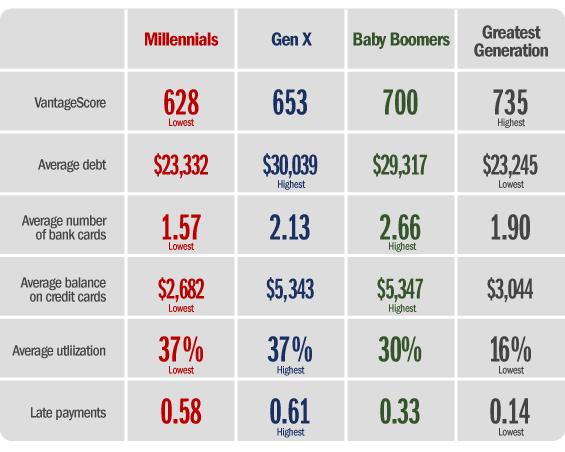 debt_credit_card_scores_gen_x_millennials_boomers